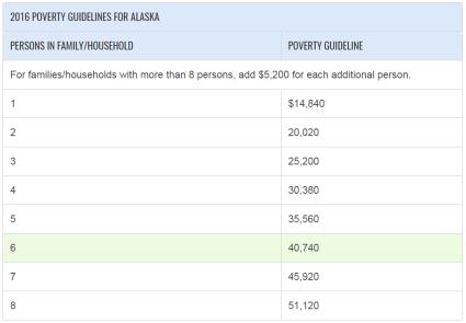 Poverty Guidelines Alaska