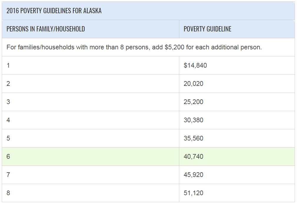 Poverty Guidelines Alaska